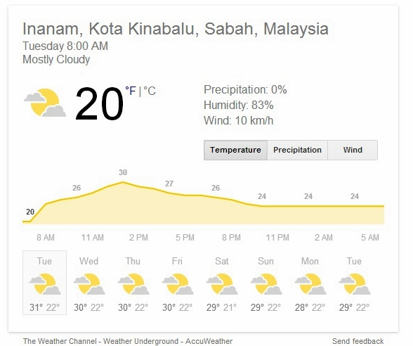 Inanam Weather January 28 2014